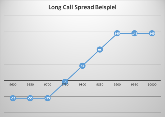 Long Call Spread Option